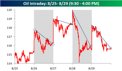 Oil_intraday