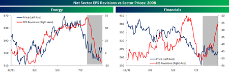 Sector_eps_revisions_2