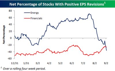 Eps_revisions_energy_and_financia_2