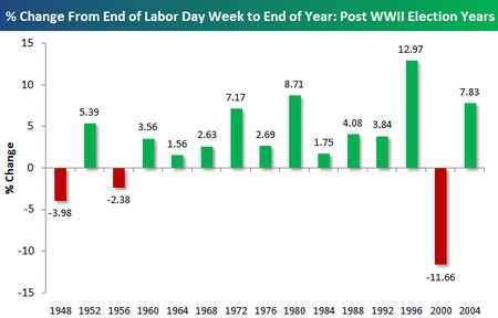 Bespoke Investment Group Think Big Post Labor Day Market