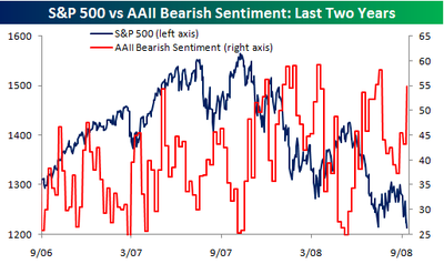 Aaii_bearish_sentiment_091108