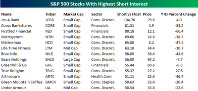 Short_interest_stocks_091108