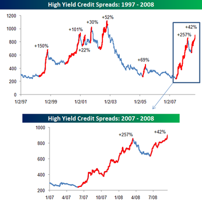 High_yield_credit_spreads_091608