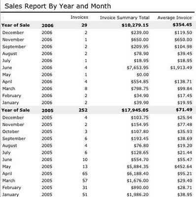 here is a simple list of some example sales data on a month by month basis be we have grouped the totals by year