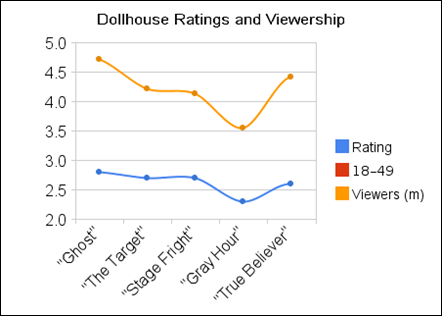 dollhouse_ratings_and_viewership