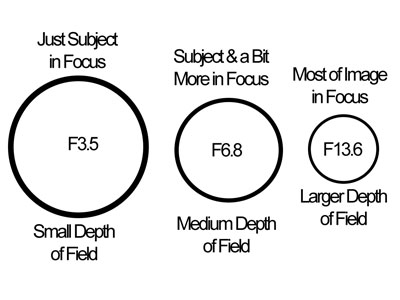 Aperture and Depth of Field explained