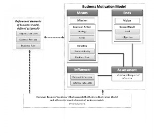 Business Movivation Model