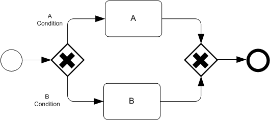 simplebpmn