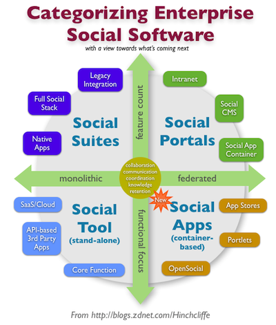 categorizing_enterprise_social_software.png