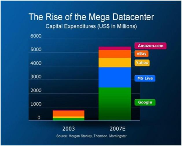 How Big Is Microsoft And Yahoo Datacenter Combination