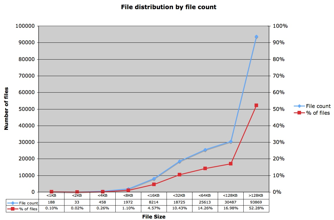 ZFS - PDF File Distribution by Count