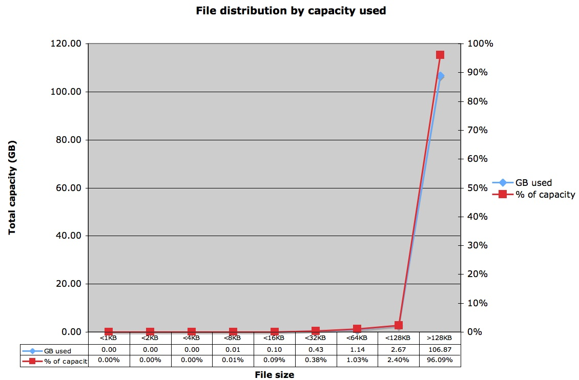 ZFS - PDF File Distribution by Capacity