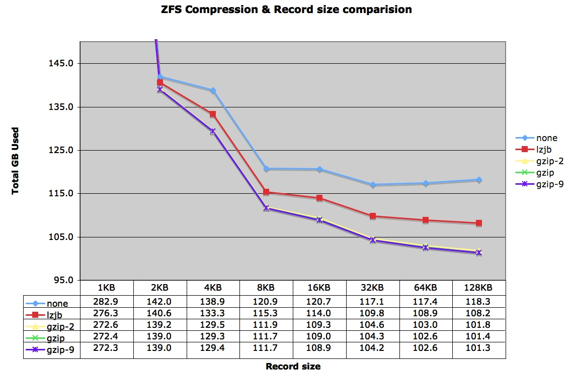 ZFS Block Size & Compression Comparison