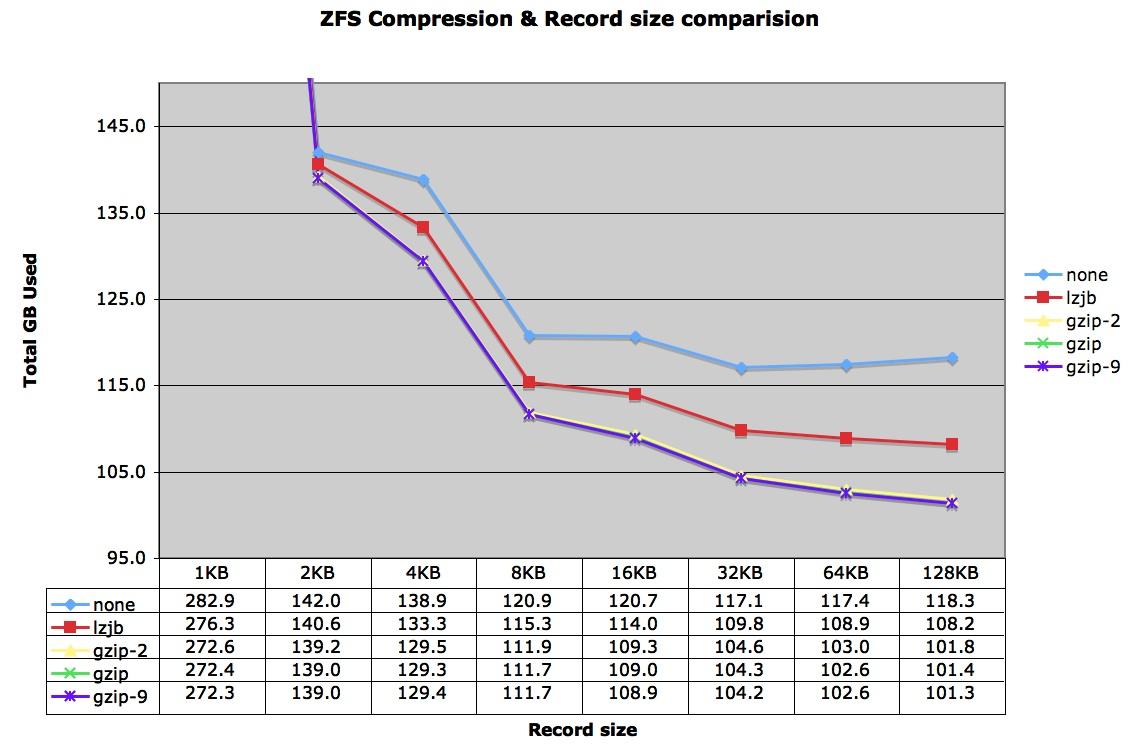ZFS Block Size & Compression Comparison