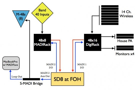 Audio block diagram