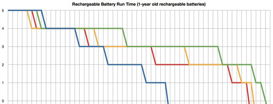 Battery Test Graph
