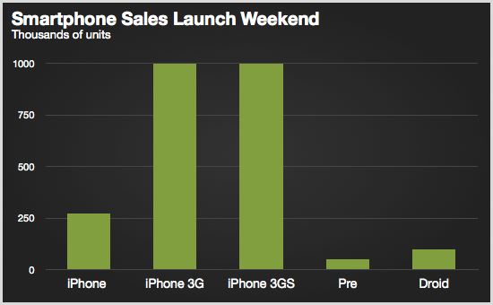 smartphone_sales_launch
