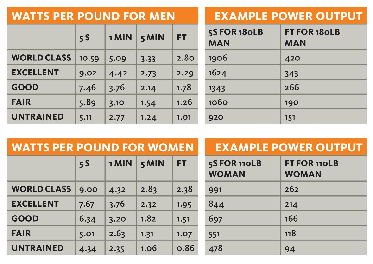 VeloNews Power Data Charts