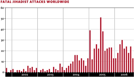 Fatal Jihadist Attacks