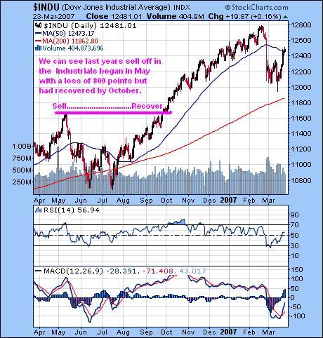 Industrials chart