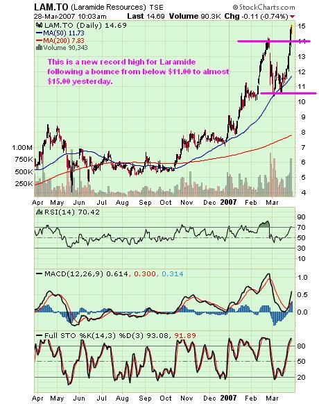 Laramide Chart 28Mar07