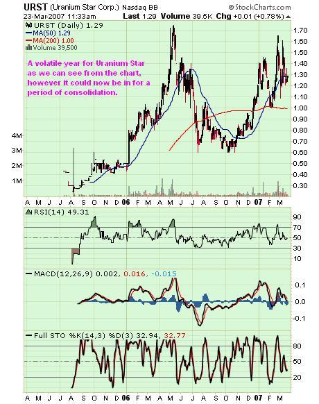 uranium star chart 23mar 07