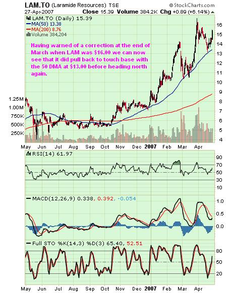Laramide resources chart 28 April 07