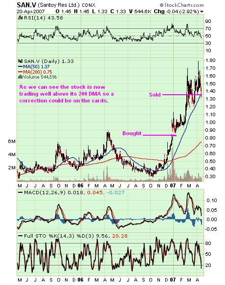 Santoy chart 23 April 07