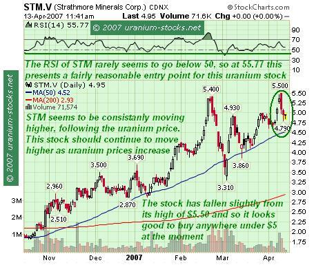 STM Stock Chart
