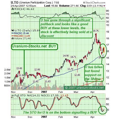 Uranium Participation Corp Chart Analysis April 2007