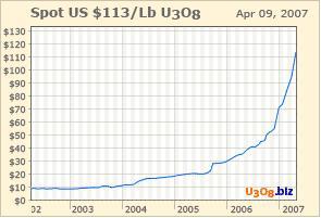 Uranium Chart at $113/lb