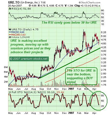Ur-Energy Chart