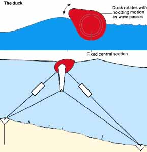 Salter Duck Diagram
