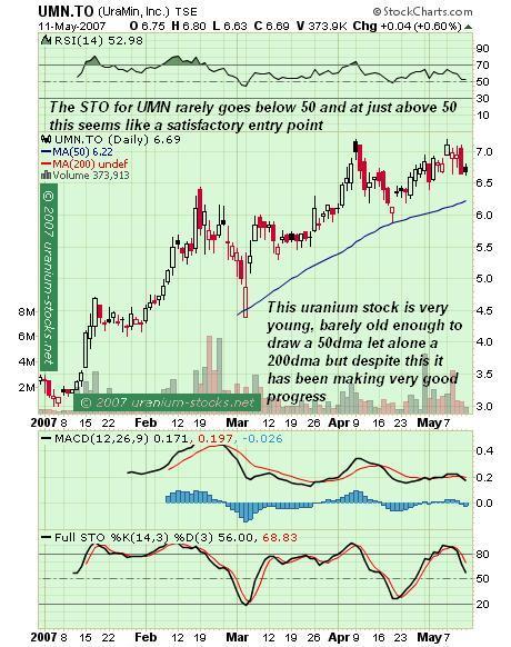 UraMin Stock Chart