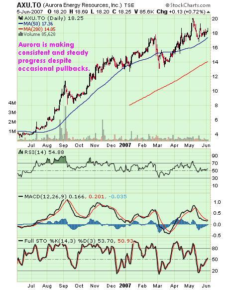 Aurora Chart 06jun07