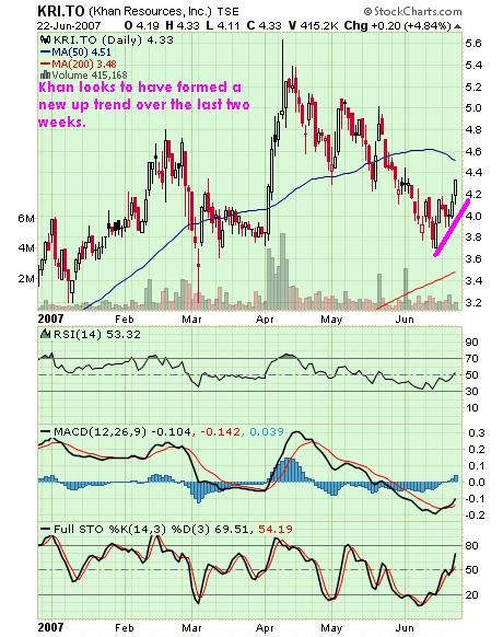 Khan Resources chart 23jun07