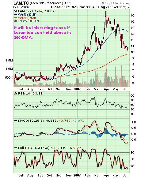 Laramide Chart 10jun07