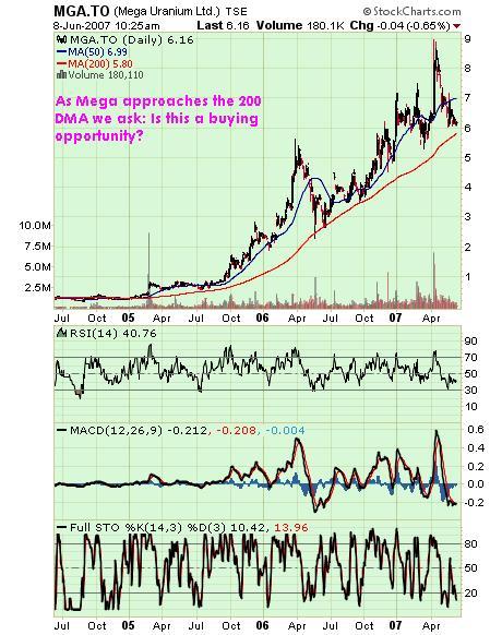 Mega Uranium Chart 08jun07
