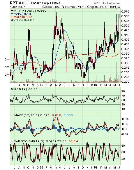 RPT Chart 02jun07
