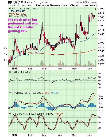 RPT Uranium Corporation Sell