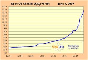 Uranium Chart 07jun07