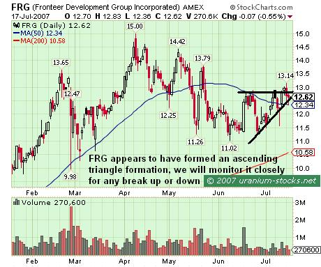 FRG: Ascending Triangle Formation
