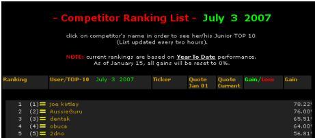 Joe wins competiton