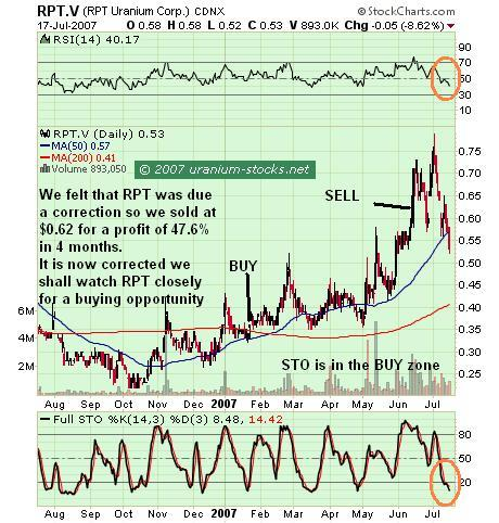 RPT Uranium Nearing a Buy Again