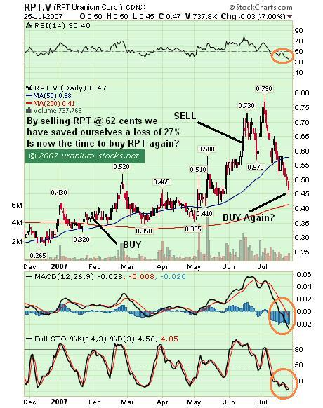 RPT Uranium: Needs to Find a Bottom Before We Buy