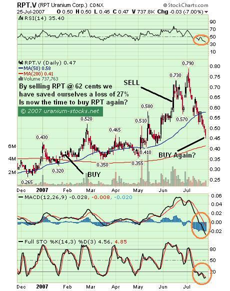 RPT Uranium previous chart