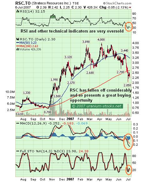 Strateco Resources Inc Chart