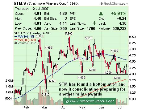 Strathmore Minerals: Found a Bottom and Consolidating
