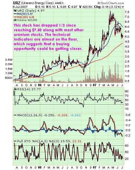 URZ July Chart