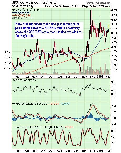 URZ Chart Feb 07